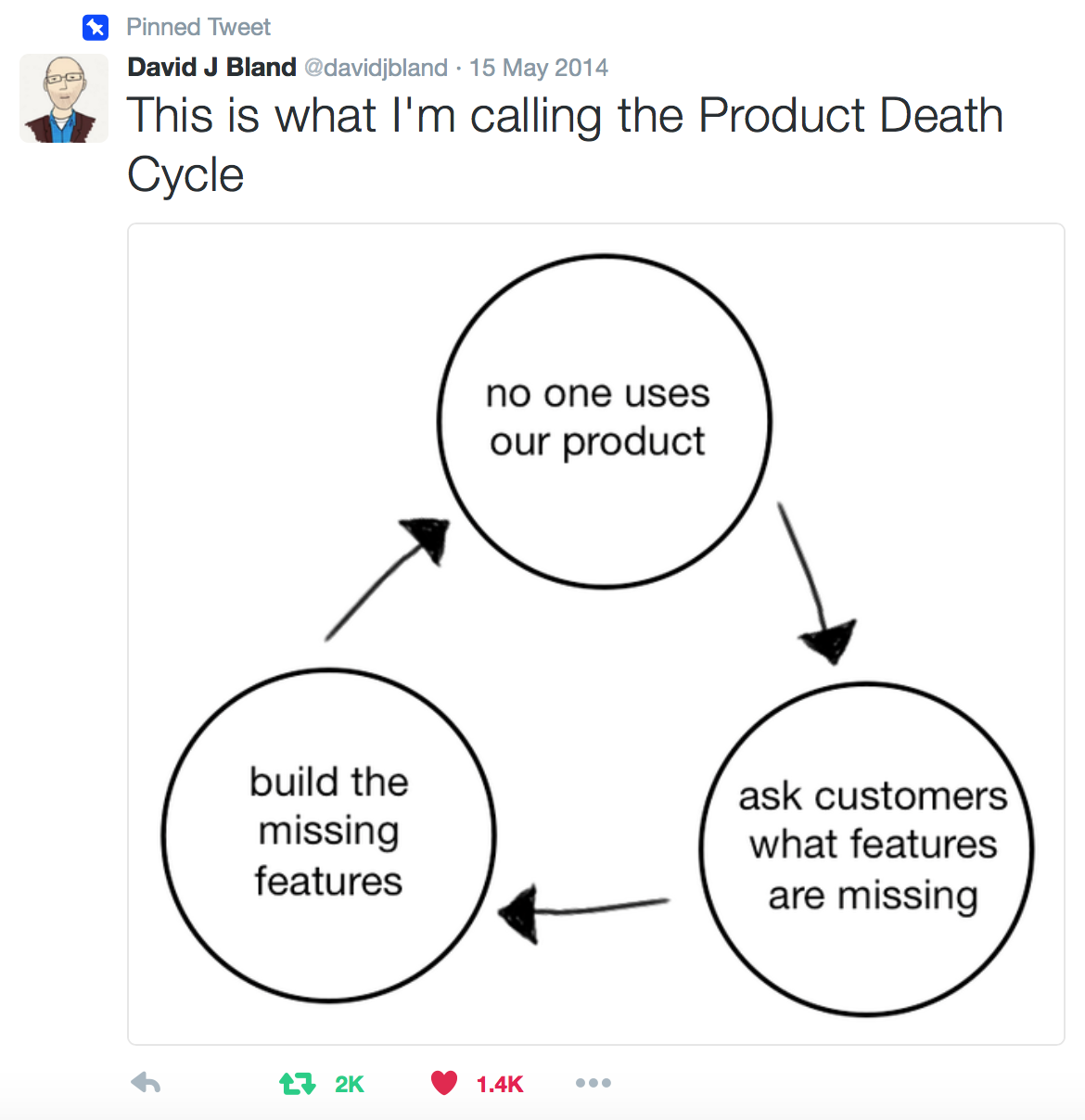 the product death cycle